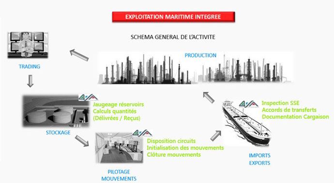 Exploitation maritime intégrée